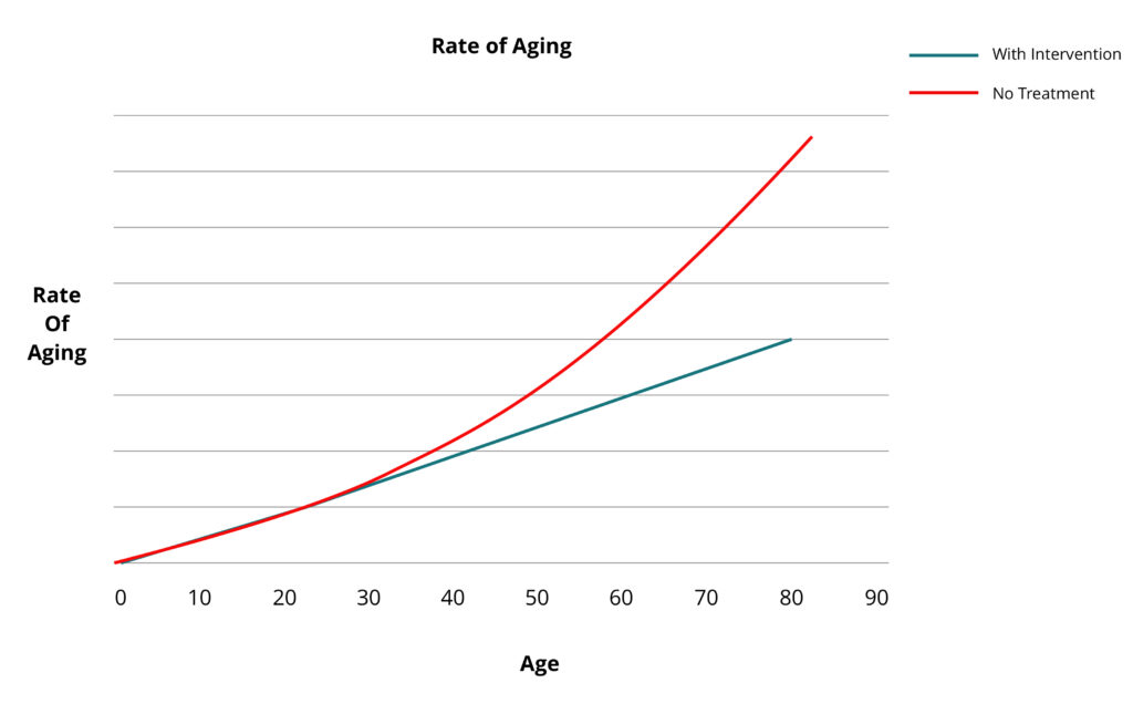 Rate of aging